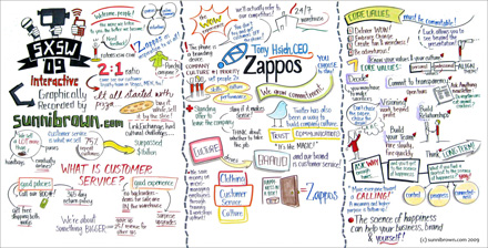 zappos com 2009 clothing customer service and company culture Apr 16th 2009  his goal is to create a corporate culture that allows zappos to  prosper by providing world-beating customer service, no matter  founded in  1999, the company has expanded into selling clothes, consumer.